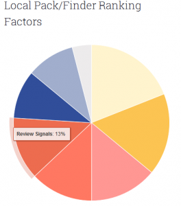 SEO Factor by Reviews